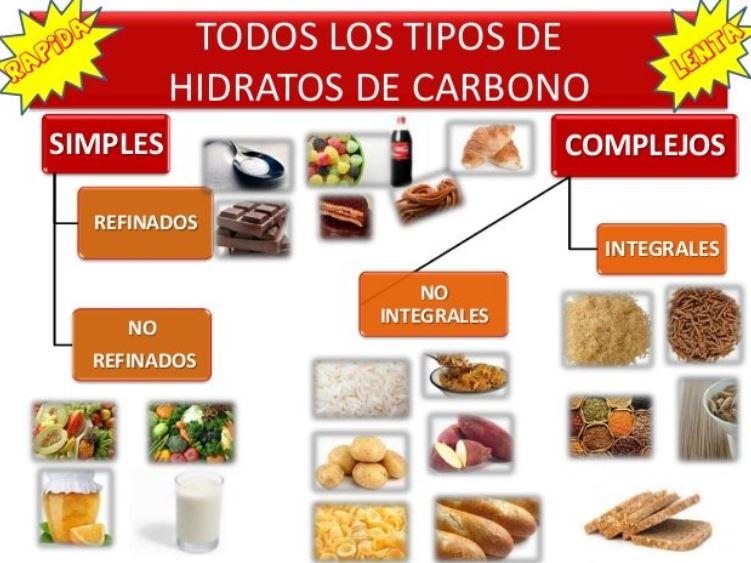 Diferenciar hidratos de carbono: Simples/ Complejos